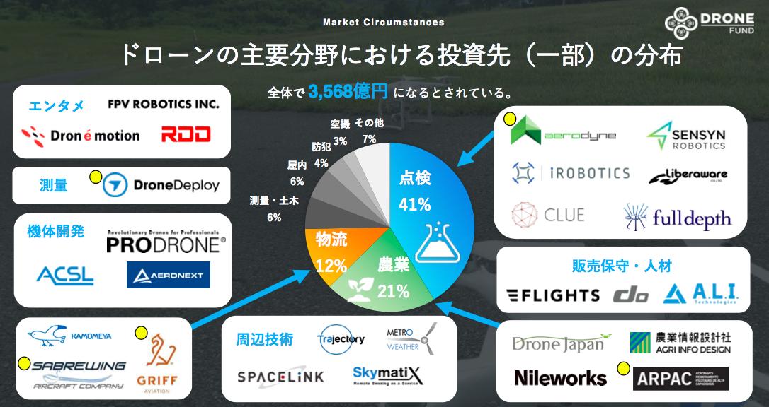 Drone Fund メディア向けセミナーの資料(投資先の一部抜粋紹介)