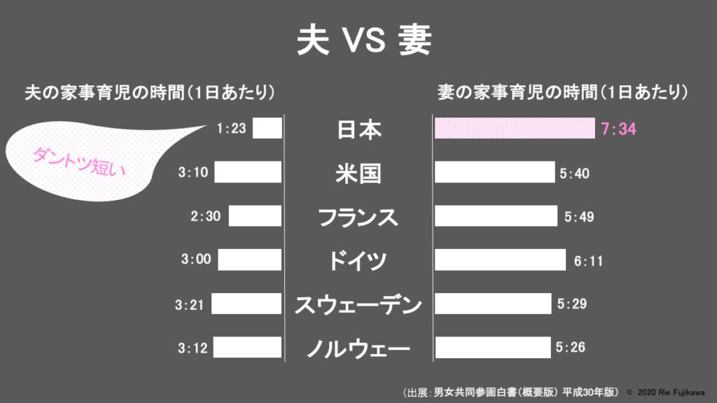 図版_夫と妻の家事育児時間比較